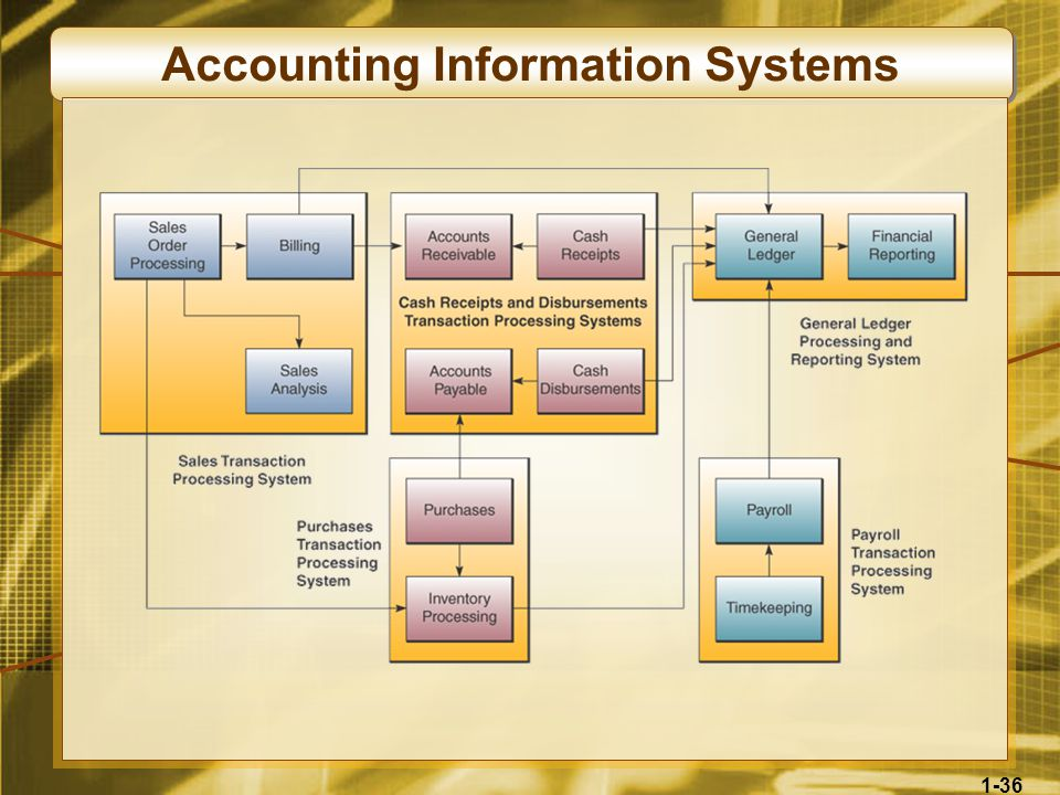 1-36 Accounting Information Systems