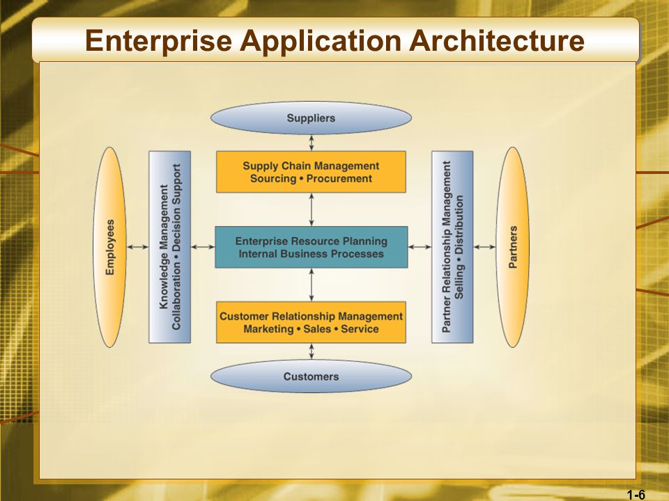 1-6 Enterprise Application Architecture