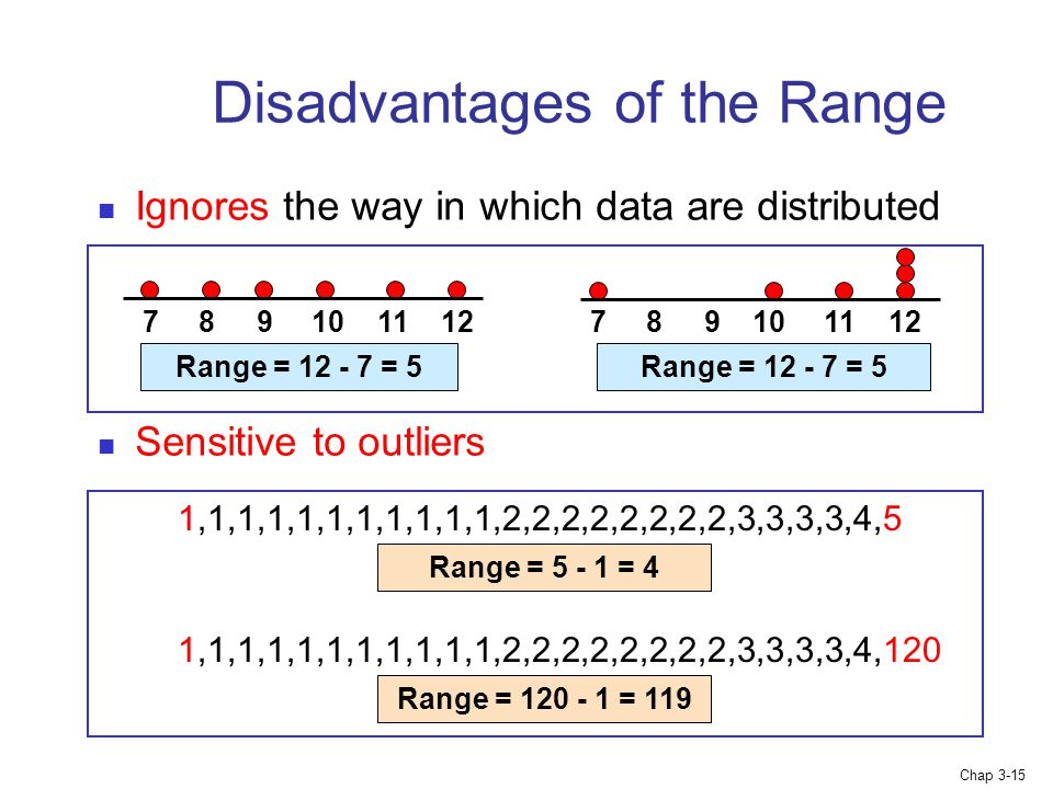Chap 3-15 Ignores the way in which data are distributed Sensitive to outliers Range = = Range = = 5 Disadvantages of the Range 1,1,1,1,1,1,1,1,1,1,1,2,2,2,2,2,2,2,2,3,3,3,3,4,5 1,1,1,1,1,1,1,1,1,1,1,2,2,2,2,2,2,2,2,3,3,3,3,4,120 Range = = 4 Range = = 119