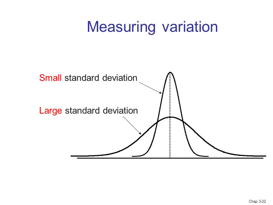 Chap 3-22 Measuring variation Small standard deviation Large standard deviation
