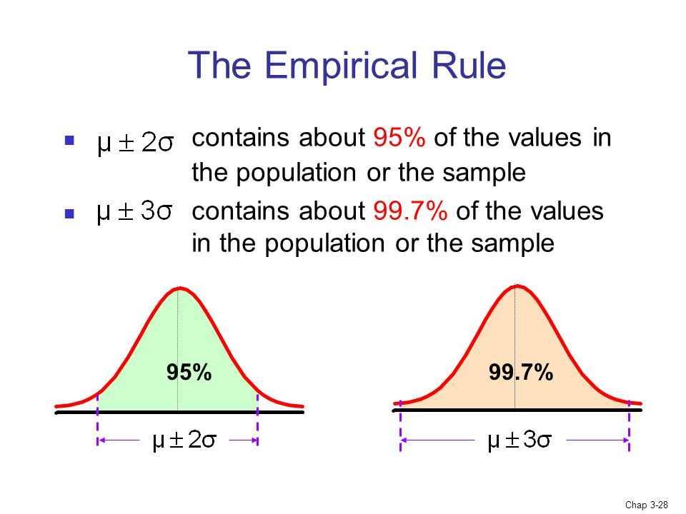 Chap 3-28 contains about 95% of the values in the population or the sample contains about 99.7% of the values in the population or the sample The Empirical Rule 99.7%95%