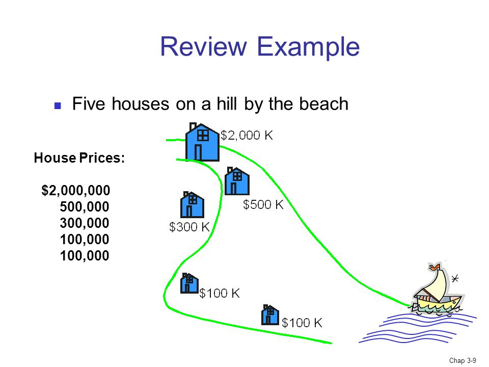 Chap 3-9 Five houses on a hill by the beach Review Example House Prices: $2,000, , , , ,000