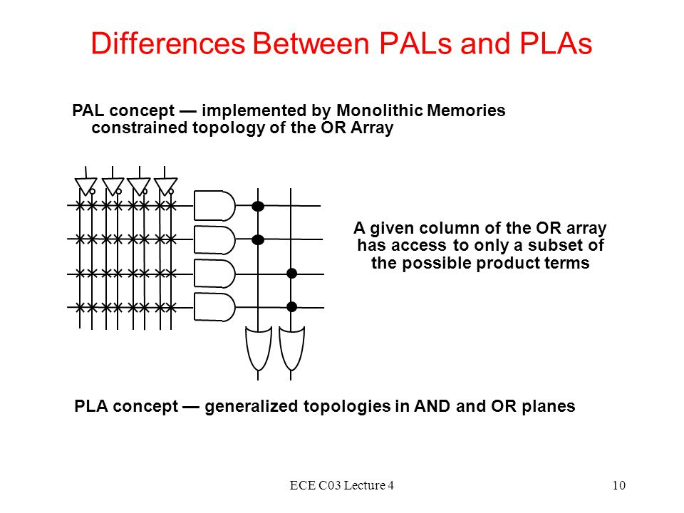 ECE C03 Lecture 410 Differences Between PALs and PLAs PAL concept — implemented by Monolithic Memories constrained topology of the OR Array A given column of the OR array has access to only a subset of the possible product terms PLA concept — generalized topologies in AND and OR planes