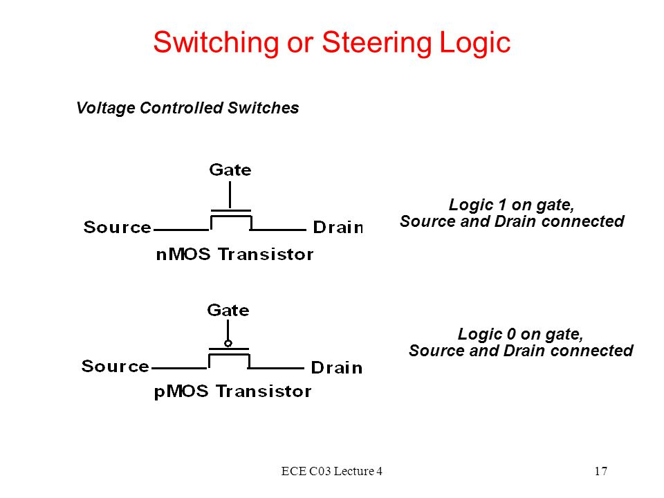 ECE C03 Lecture 417 Switching or Steering Logic Voltage Controlled Switches Logic 0 on gate, Source and Drain connected Logic 1 on gate, Source and Drain connected