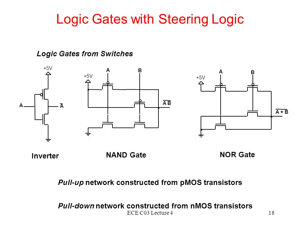 ECE C03 Lecture 418 Logic Gates with Steering Logic Logic Gates from Switches +5V A A A B A B +5V A B A + B Inverter NAND Gate NOR Gate Pull-up network constructed from pMOS transistors Pull-down network constructed from nMOS transistors