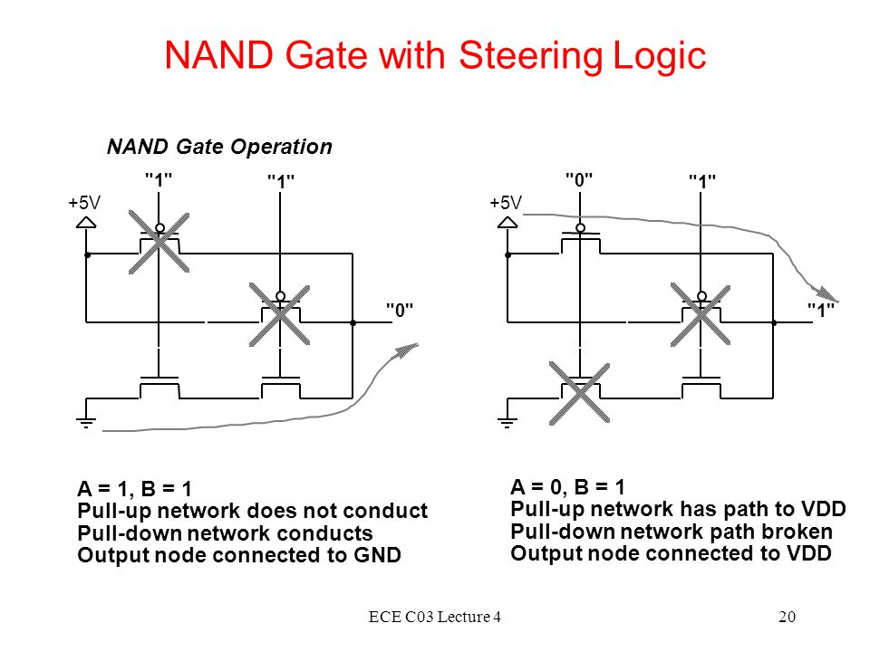 ECE C03 Lecture 420 NAND Gate with Steering Logic NAND Gate Operation A = 1, B = 1 Pull-up network does not conduct Pull-down network conducts Output node connected to GND A = 0, B = 1 Pull-up network has path to VDD Pull-down network path broken Output node connected to VDD +5V V 0 1