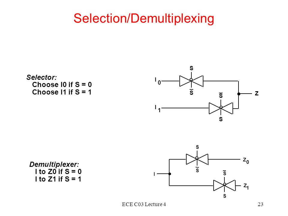 ECE C03 Lecture 423 Selection/Demultiplexing S S I 0 I 1 S S Z Selector: Choose I0 if S = 0 Choose I1 if S = 1 S S 0 I 1 S S Z Z Demultiplexer: I to Z0 if S = 0 I to Z1 if S = 1