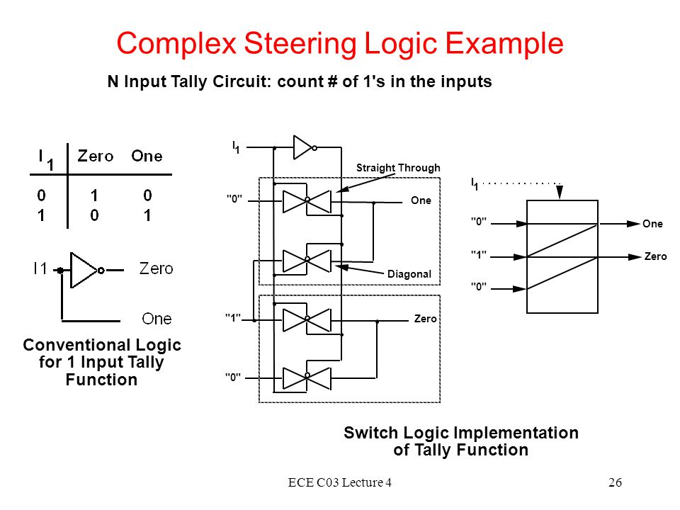 ECE C03 Lecture 426 Complex Steering Logic Example N Input Tally Circuit: count # of 1 s in the inputs Conventional Logic for 1 Input Tally Function 0 Zero I 1 One 0 1 Zero One 0 1 I 1 Straight Through Diagonal Switch Logic Implementation of Tally Function