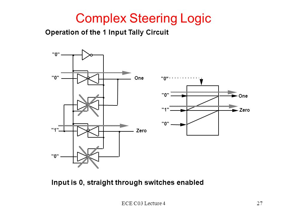 ECE C03 Lecture 427 Complex Steering Logic Operation of the 1 Input Tally Circuit 0 Zero One Zero One Input is 0, straight through switches enabled