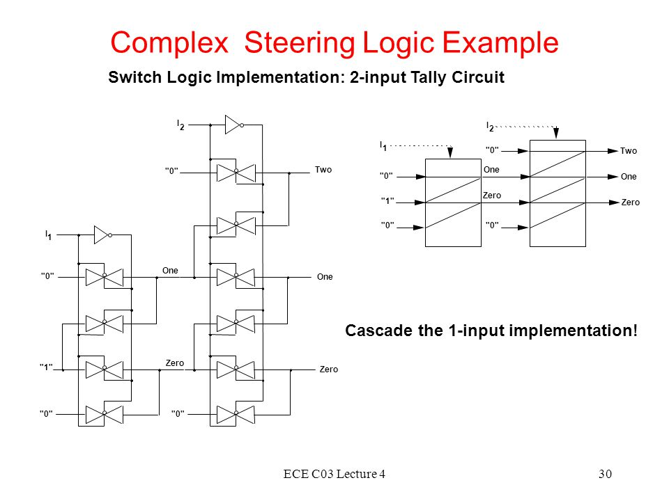 ECE C03 Lecture 430 Complex Steering Logic Example Switch Logic Implementation: 2-input Tally Circuit 0 Zero I 1 One Zero One I 2 0 Two Cascade the 1-input implementation.