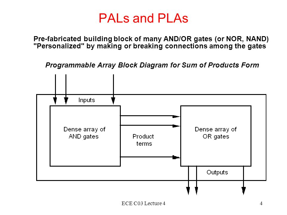ECE C03 Lecture 44 PALs and PLAs Pre-fabricated building block of many AND/OR gates (or NOR, NAND) Personalized by making or breaking connections among the gates Programmable Array Block Diagram for Sum of Products Form