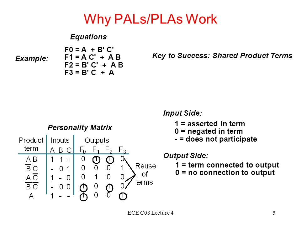 ECE C03 Lecture 45 Why PALs/PLAs Work Example: F0 = A + B C F1 = A C + A B F2 = B C + A B F3 = B C + A Equations Personality Matrix Key to Success: Shared Product Terms 1 = asserted in term 0 = negated in term - = does not participate 1 = term connected to output 0 = no connection to output Input Side: Output Side:
