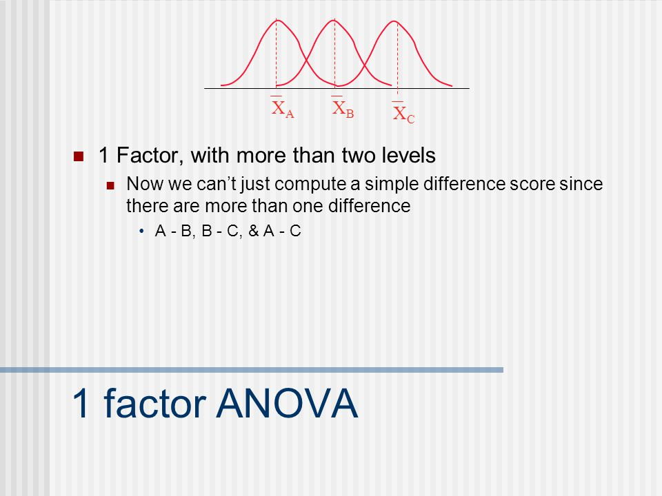 1 factor ANOVA 1 Factor, with more than two levels Now we can't just compute a simple difference score since there are more than one difference A - B, B - C, & A - C XBXB XAXA XCXC