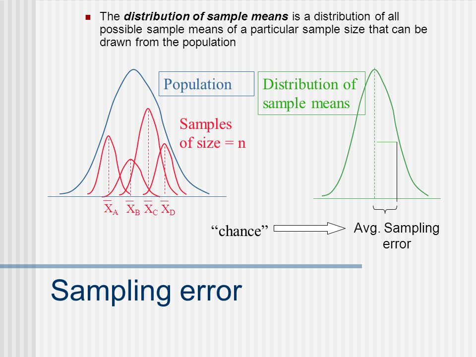 Sampling error The distribution of sample means is a distribution of all possible sample means of a particular sample size that can be drawn from the population XAXA XBXB XCXC XDXD Population Samples of size = n Distribution of sample means Avg.
