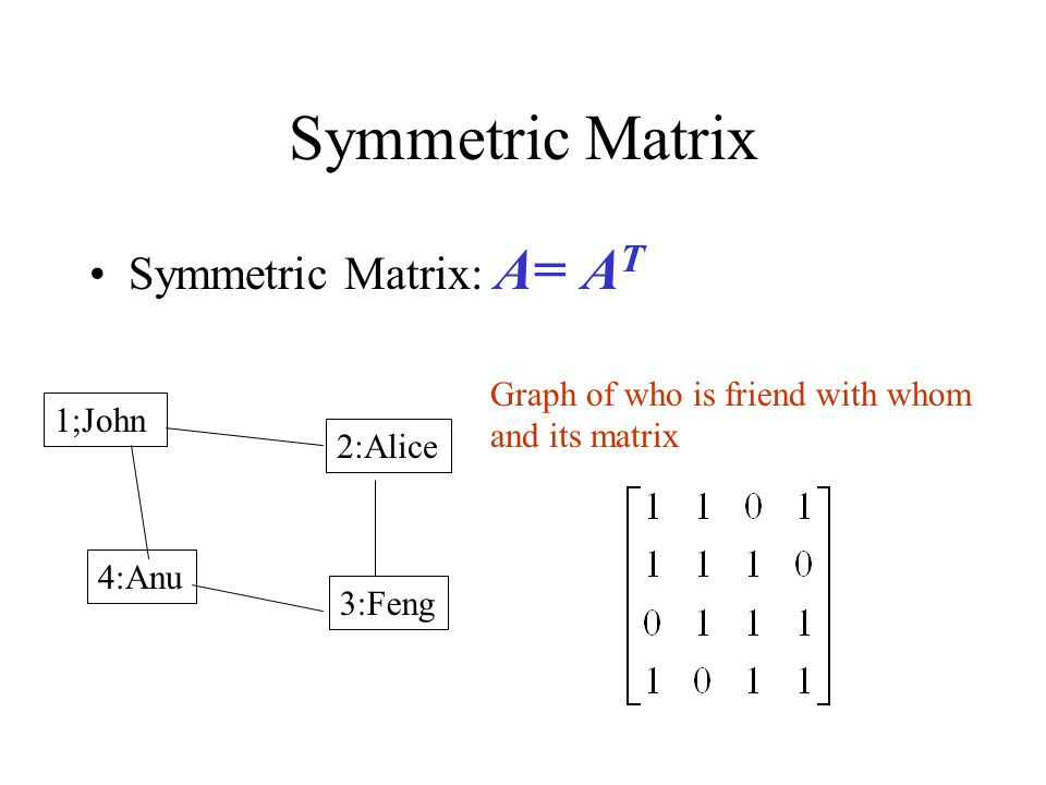 Symmetric Matrix Symmetric Matrix: A= A T 1;John 2:Alice 4:Anu 3:Feng Graph of who is friend with whom and its matrix