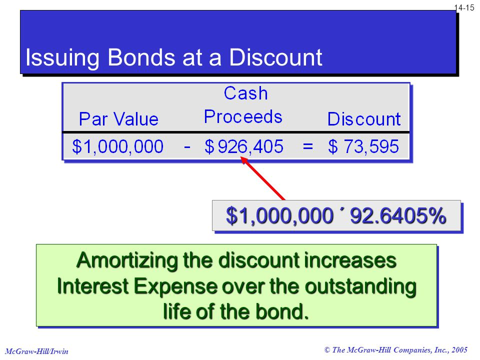 McGraw-Hill/Irwin © The McGraw-Hill Companies, Inc., 2005 Amortizing the discount increases Interest Expense over the outstanding life of the bond.