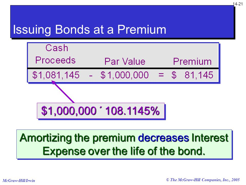 McGraw-Hill/Irwin © The McGraw-Hill Companies, Inc., 2005 Amortizing the premium decreases Interest Expense over the life of the bond.