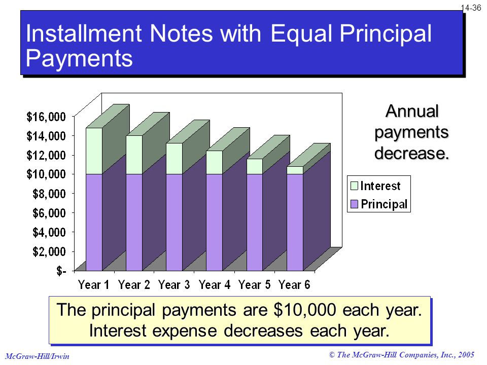 McGraw-Hill/Irwin © The McGraw-Hill Companies, Inc., 2005 Installment Notes with Equal Principal Payments The principal payments are $10,000 each year.