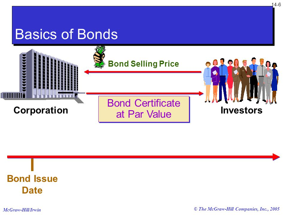 McGraw-Hill/Irwin 14-6 © The McGraw-Hill Companies, Inc., 2005 Bond Certificate at Par Value Bond Certificate at Par Value Bond Issue Date Bond Selling Price CorporationInvestors Basics of Bonds