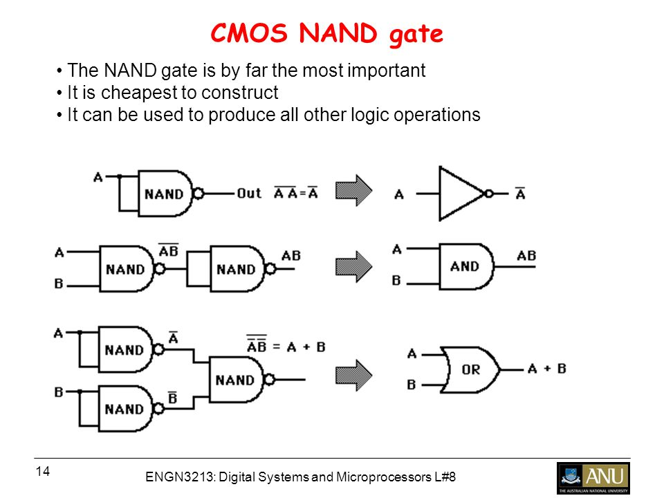 ENGN3213: Digital Systems and Microprocessors L#8 14 CMOS NAND gate The NAND gate is by far the most important It is cheapest to construct It can be used to produce all other logic operations