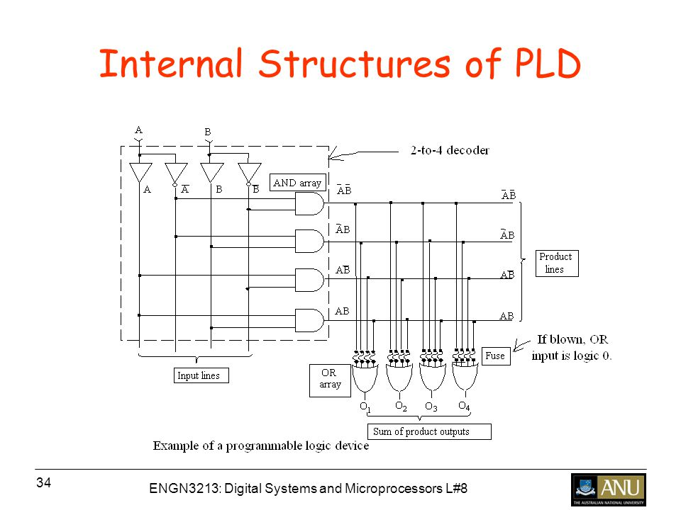ENGN3213: Digital Systems and Microprocessors L#8 34 Internal Structures of PLD