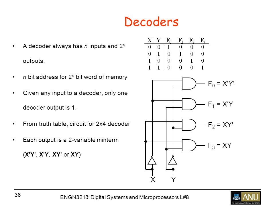 ENGN3213: Digital Systems and Microprocessors L#8 36 Decoders A decoder always has n inputs and 2 n outputs.