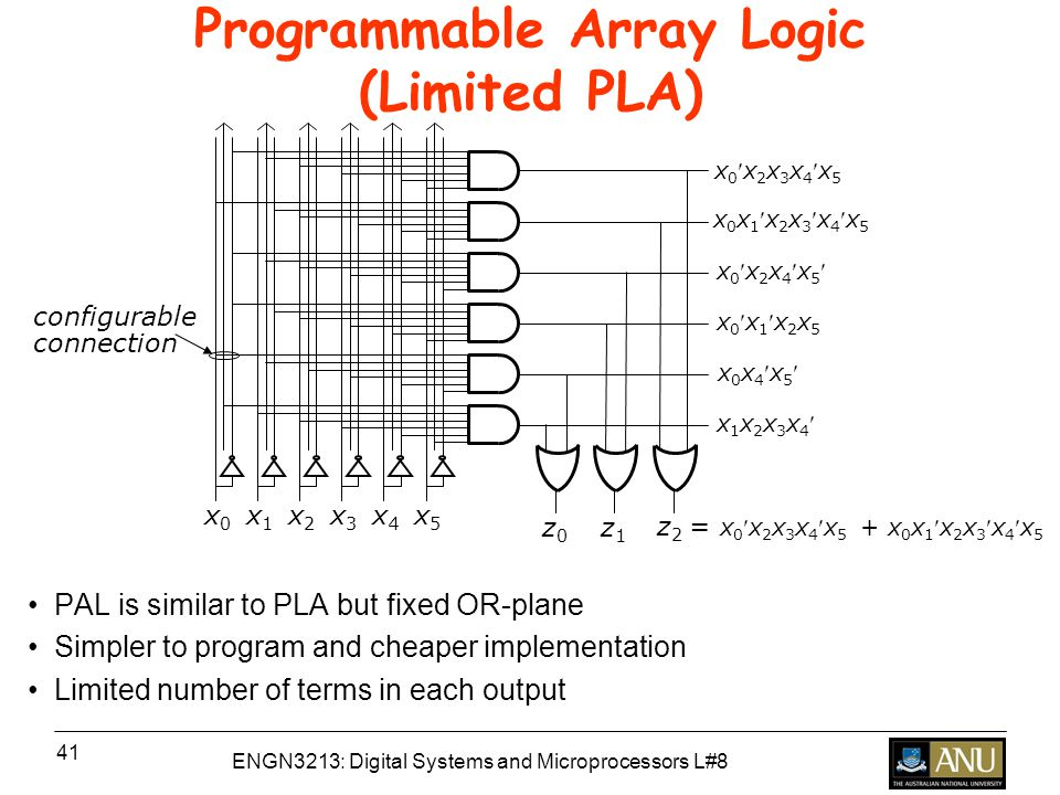 ENGN3213: Digital Systems and Microprocessors L#8 41 Programmable Array Logic (Limited PLA) PAL is similar to PLA but fixed OR-plane Simpler to program and cheaper implementation Limited number of terms in each output x0x0 x1x1 x2x2 x3x3 x4x4 x5x5 z0z0 z1z1 z 2 = x 0 x 2 x 3 x 4 x 5 + x 0 x 1 x 2 x 3 x 4 x 5 x 0 x 2 x 3 x 4 x 5 x 0 x 1 x 2 x 3 x 4 x 5 x 0 x 2 x 4 x 5 x 0 x 1 x 2 x 5 x 0 x 4 x 5 x 1 x 2 x 3 x 4 configurable connection
