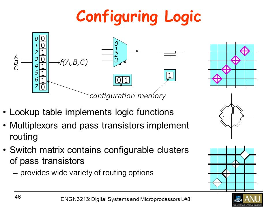 ENGN3213: Digital Systems and Microprocessors L#8 46 Configuring Logic Lookup table implements logic functions Multiplexors and pass transistors implement routing Switch matrix contains configurable clusters of pass transistors –provides wide variety of routing options f(A,B,C) ABCABC configuration memory