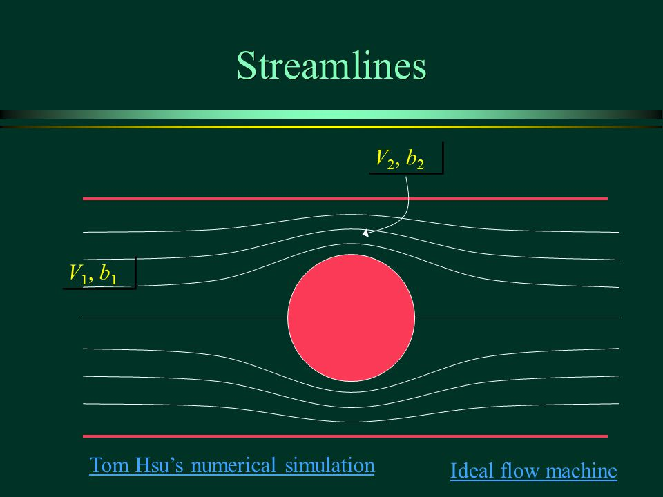 Streamlines Ideal flow machine V 1, b 1 V 2, b 2 Tom Hsu's numerical simulation