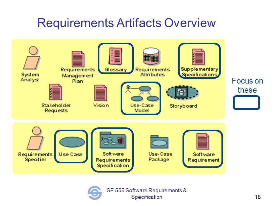 18 SE 555 Software Requirements & Specification Requirements Artifacts Overview Focus on these