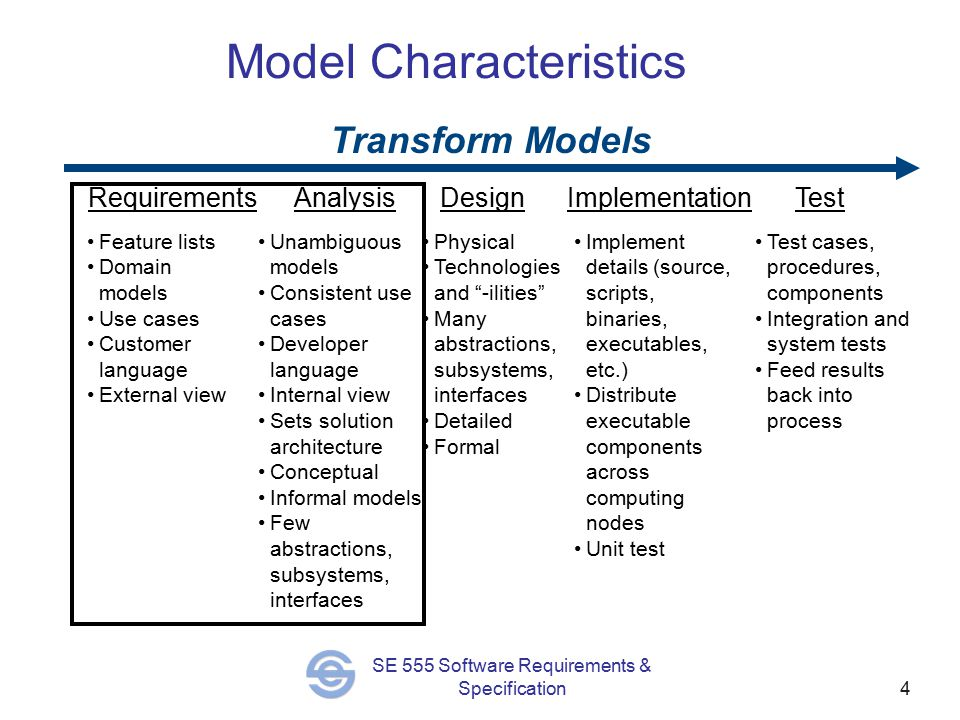 4 SE 555 Software Requirements & Specification Model Characteristics RequirementsAnalysisDesignImplementationTest Feature lists Domain models Use cases Customer language External view Unambiguous models Consistent use cases Developer language Internal view Sets solution architecture Conceptual Informal models Few abstractions, subsystems, interfaces Physical Technologies and -ilities Many abstractions, subsystems, interfaces Detailed Formal Implement details (source, scripts, binaries, executables, etc.) Distribute executable components across computing nodes Unit test Test cases, procedures, components Integration and system tests Feed results back into process Transform Models