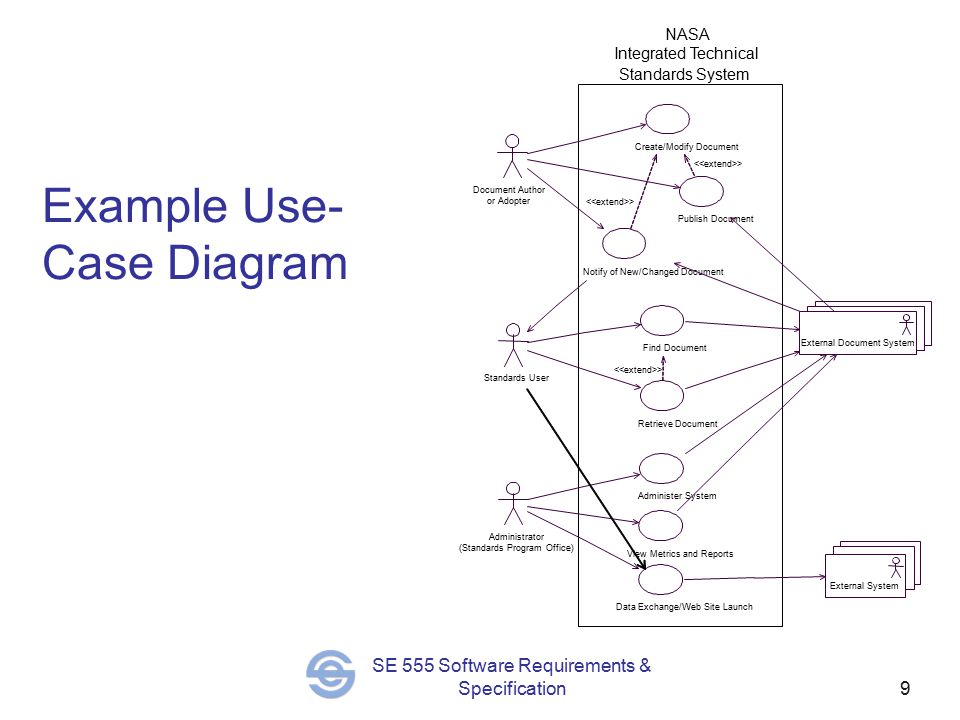 9 SE 555 Software Requirements & Specification Example Use- Case Diagram Create/Modify Document Publish Document > Find Document Retrieve Document > Document Author or Adopter External Document System Standards User Notify of New/Changed Document > Administer System View Metrics and Reports Administrator (Standards Program Office) External System Data Exchange/Web Site Launch NASA Integrated Technical Standards System