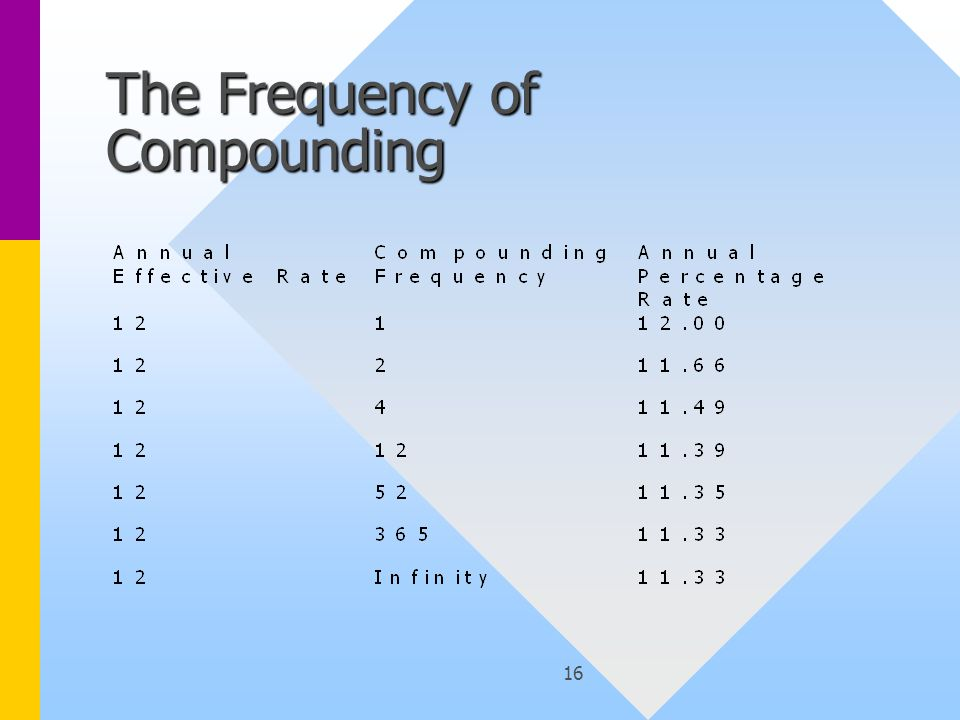 16 The Frequency of Compounding