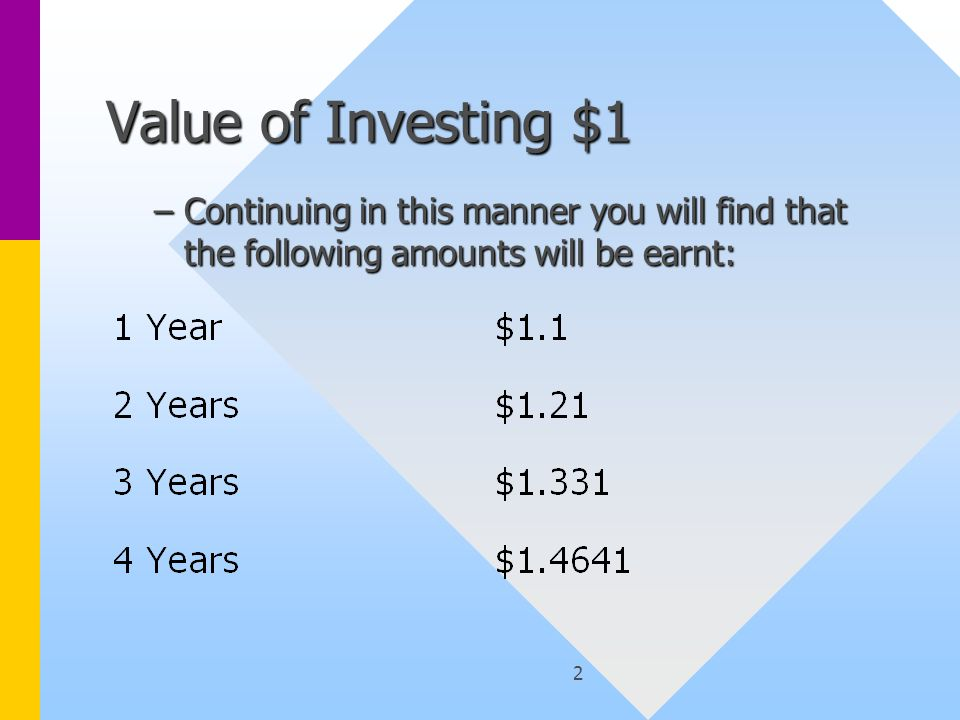 2 Value of Investing $1 –Continuing in this manner you will find that the following amounts will be earnt: