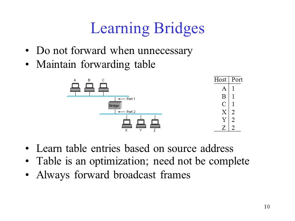 10 Learning Bridges Do not forward when unnecessary Maintain forwarding table HostPort A1 B1 C1 X2 Y2 Z2 Learn table entries based on source address Table is an optimization; need not be complete Always forward broadcast frames
