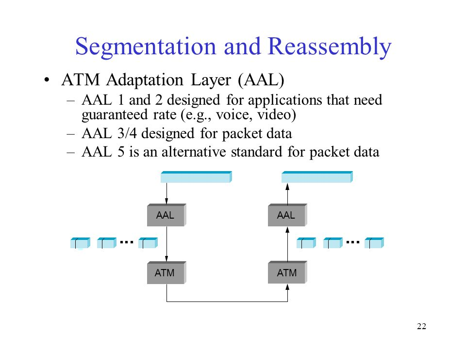 22 Segmentation and Reassembly ATM Adaptation Layer (AAL) –AAL 1 and 2 designed for applications that need guaranteed rate (e.g., voice, video) –AAL 3/4 designed for packet data –AAL 5 is an alternative standard for packet data ■ ■ ■■ ■ ■■ ■ ■■ ■ ■ AAL ATM AAL ATM