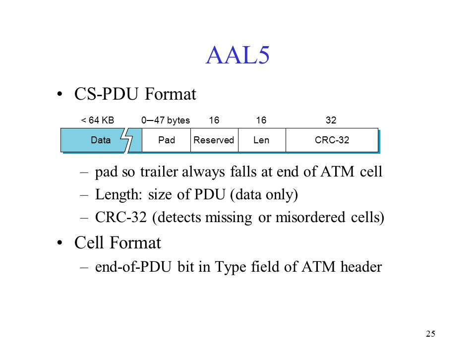 25 AAL5 CS-PDU Format –pad so trailer always falls at end of ATM cell –Length: size of PDU (data only) –CRC-32 (detects missing or misordered cells) Cell Format –end-of-PDU bit in Type field of ATM header CRC-32 < 64 KB0─47 bytes16 ReservedPadLen 32 Data