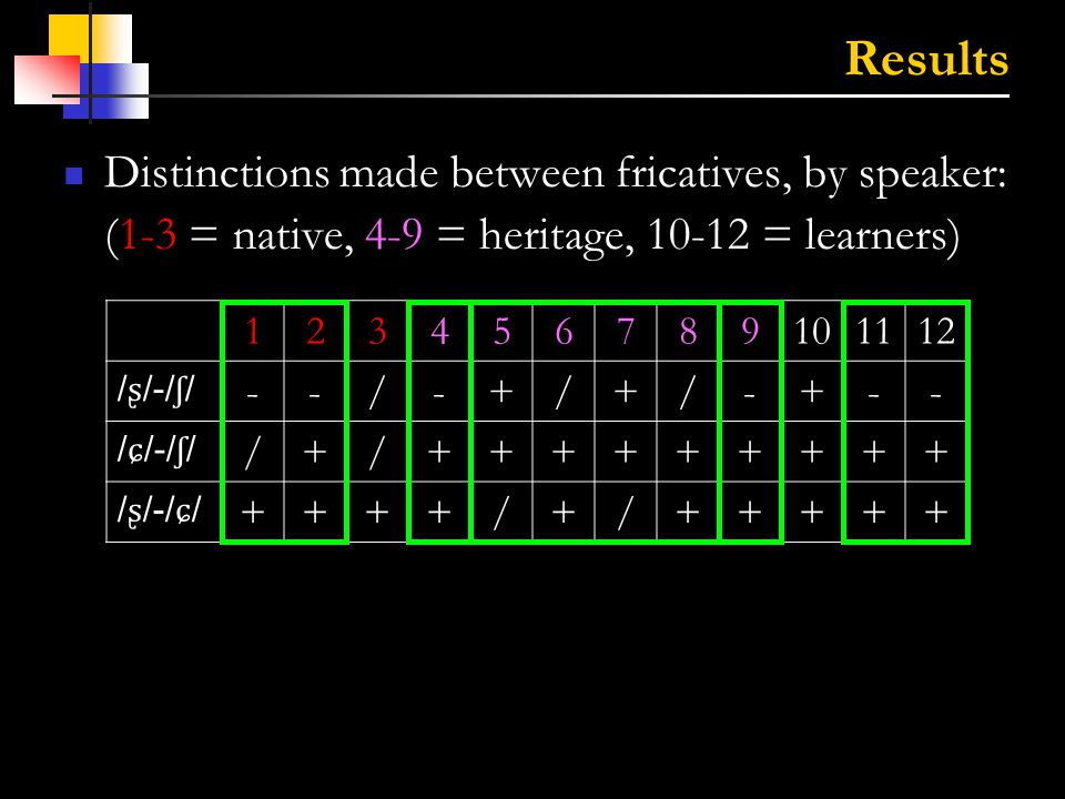 13 Results Mean centroid frequency, by speaker (L = female speakers, R = male speakers) ** * * * * * * * *