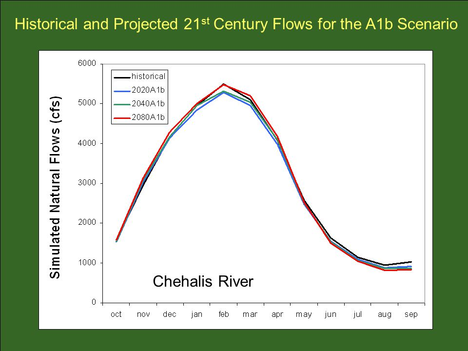 Historical and Projected 21 st Century Flows for the A1b Scenario Chehalis River