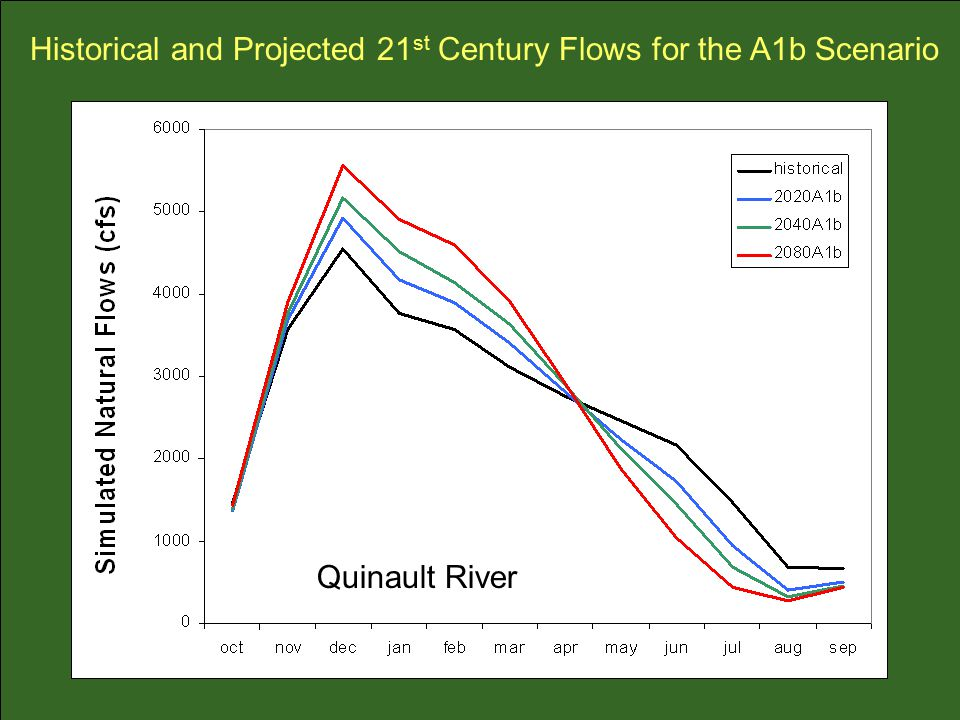 Historical and Projected 21 st Century Flows for the A1b Scenario Quinault River
