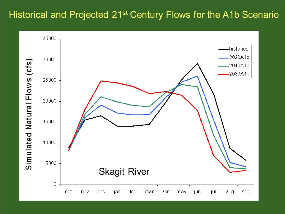 Historical and Projected 21 st Century Flows for the A1b Scenario Skagit River