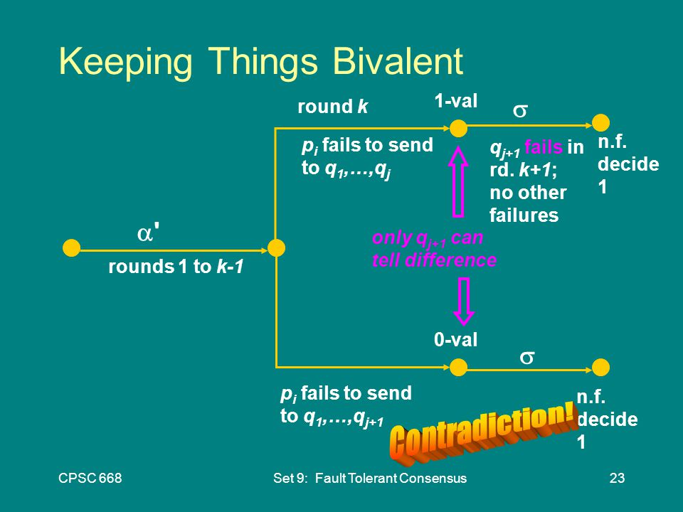 CPSC 668Set 9: Fault Tolerant Consensus23 Keeping Things Bivalent   1-val 0-val p i fails to send to q 1,…,q j p i fails to send to q 1,…,q j+1 rounds 1 to k-1 round k  n.f.