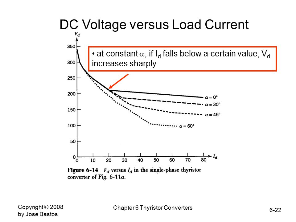 6-22 Copyright © 2008 by Jose Bastos Chapter 6 Thyristor Converters DC Voltage versus Load Current at constant , if I d falls below a certain value, V d increases sharply