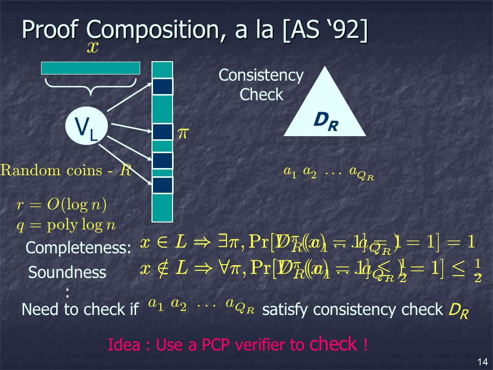 14 Proof Composition, a la [AS '92] VLVL r = O ( l ogn ) q = po l y l ogn ¼ x Completeness: Soundness : x 2 L ) 9 ¼ ; P r [ V ¼ ( x ) = 1 ] = 1 x = 2 L ) 8 ¼ ; P r [ V ¼ ( x ) = 1 ] · 1 2 DRDR Consistency Check a 1 a 2 ::: a Q R Need to check if satisfy consistency check D R a 1 a 2 ::: a Q R Idea : Use a PCP verifier to check .