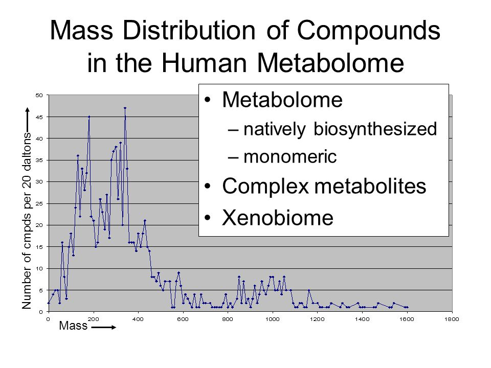 Mass Distribution of Compounds in the Human Metabolome Mass Number of cmpds per 20 daltons Metabolome –natively biosynthesized –monomeric Complex metabolites Xenobiome