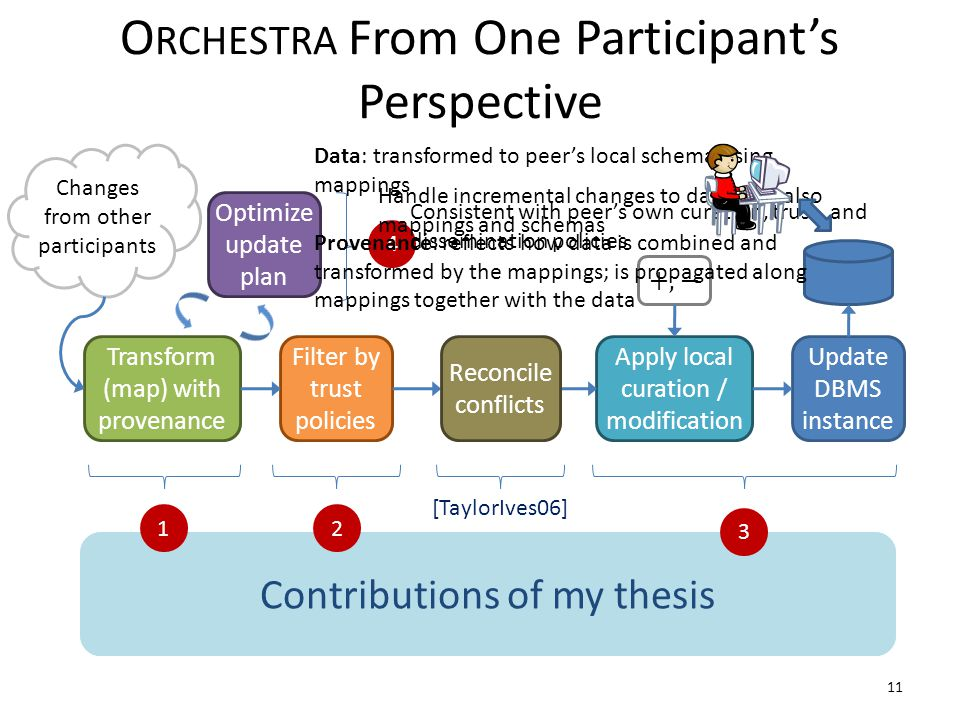 Focus of today's talkContributions of my thesis 11 +, − Changes from other participants Transform (map) with provenance Filter by trust policies Apply local curation / modification Update DBMS instance Optimize update plan O RCHESTRA From One Participant's Perspective Reconcile conflicts 2 3 1 [TaylorIves06] 4 Data: transformed to peer's local schema using mappings Provenance: reflects how data is combined and transformed by the mappings; is propagated along mappings together with the data Consistent with peer's own curation, trust, and dissemination policies Handle incremental changes to data, and also mappings and schemas