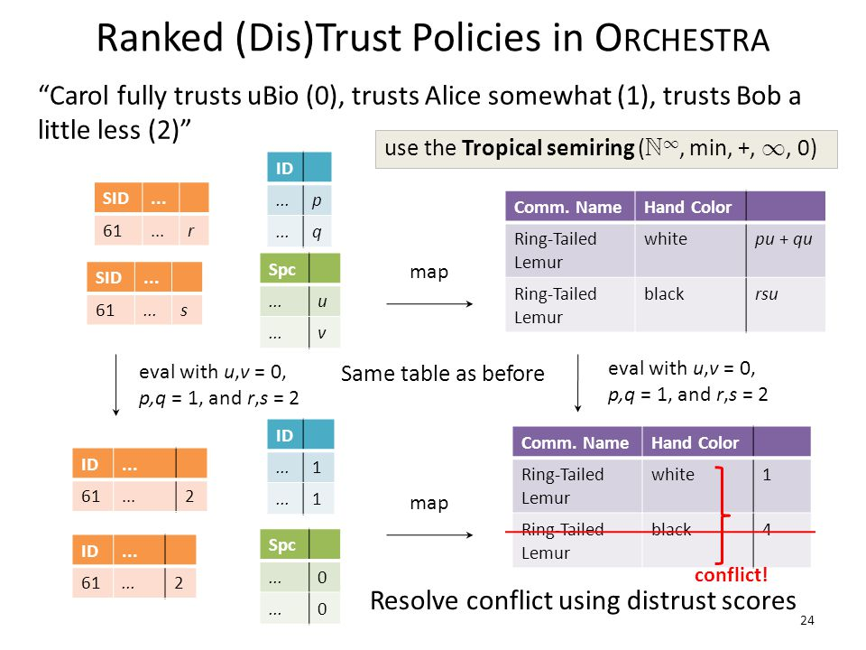 Ranked (Dis)Trust Policies in O RCHESTRA map Carol fully trusts uBio (0), trusts Alice somewhat (1), trusts Bob a little less (2) 24 Comm.
