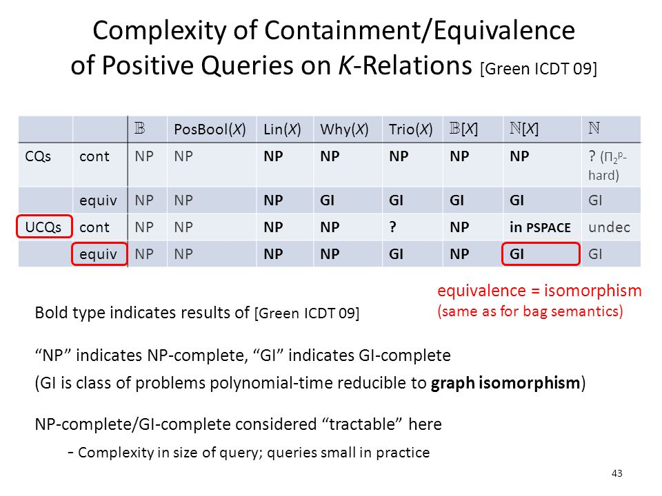 Complexity of Containment/Equivalence of Positive Queries on K-Relations [Green ICDT 09] B PosBool(X)Lin(X)Why(X)Trio(X) B[X]B[X] N[X]N[X] N CQscontNP .