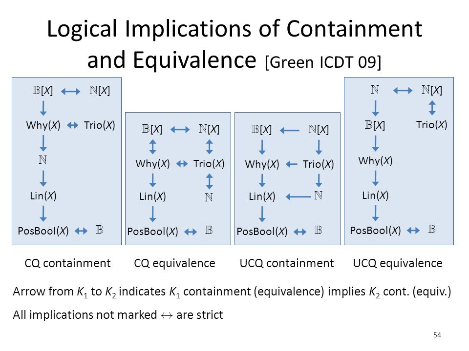 Logical Implications of Containment and Equivalence [Green ICDT 09] 54 N[X]N[X] B[X]B[X] Trio(X)Why(X) Lin(X) PosBool(X) B N CQ containment N[X]N[X] B[X]B[X] Trio(X)Why(X) Lin(X) PosBool(X) B N[X]N[X] B[X]B[X] Trio(X)Why(X) Lin(X) PosBool(X) B CQ equivalence N N UCQ containment N[X]N[X] Trio(X) Lin(X) PosBool(X) B UCQ equivalence N Why(X) B[X]B[X] Arrow from K 1 to K 2 indicates K 1 containment (equivalence) implies K 2 cont.
