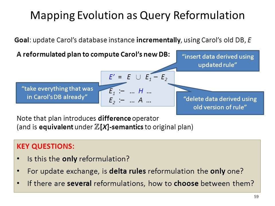 Mapping Evolution as Query Reformulation 59 Goal: update Carol's database instance incrementally, using Carol's old DB, E A reformulated plan to compute Carol's new DB: E' = E [ E 1 – E 2 E 1 :– … H … E 2 :– … A … KEY QUESTIONS: Is this the only reformulation.